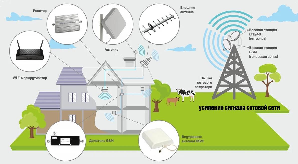 усиление сигнала GSM, 3G, 4G